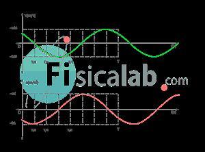 Cálculo de magnitudes cinemáticas en movmiento armónico simple