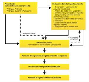 Impacto ambiental: Naturaleza y desarrollo tecnológico