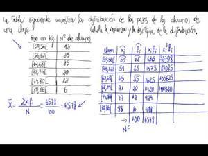 Varianza y desviación tipica dist. estadística discreta con intervalos