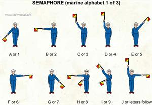 Semaphore (marine alphabet 1)  (Visual Dictionary)