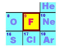 El flúor: un elemento asesino. Un aprendizaje de  química divertido