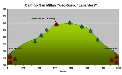 Camino peatonal Yuso-Suso El Aidillo